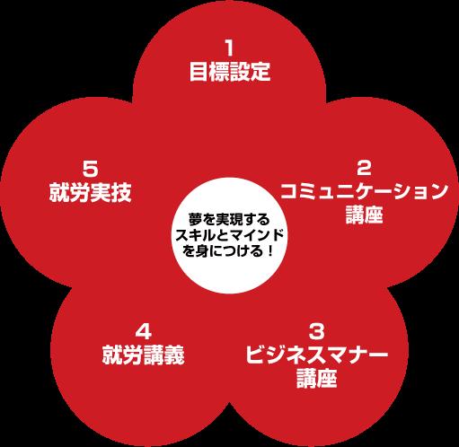 5-kougi